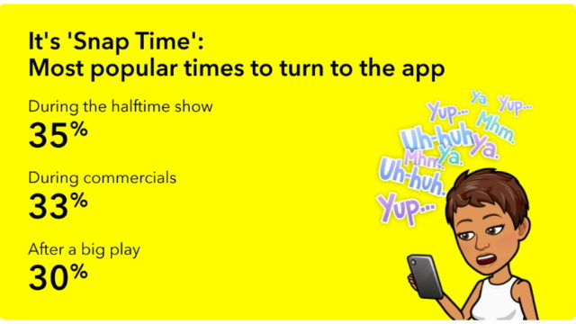 61%-of-snapchatters-plan-to-watch-super-bowl,-with-the-same-number-expecting-to-use-the-app