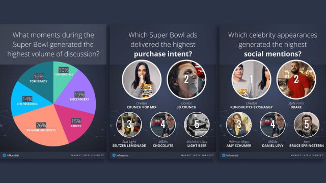 this-ai-platform-determined-which-super-bowl-ads-motivated-viewers-to-buy-products