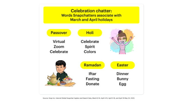 how-are-snapchatters-celebrating-easter,-holi,-passover-and-ramadan?