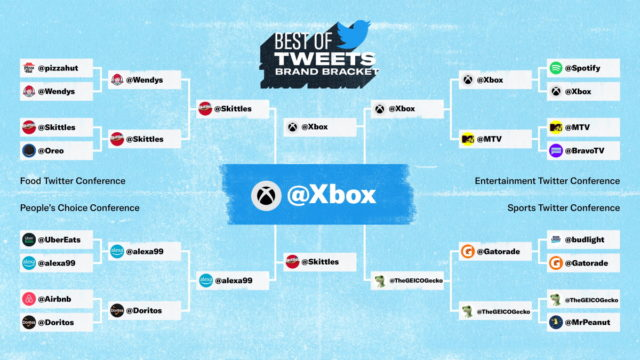 xbox-emerges-victorious-in-twitter's-best-of-tweets-brand-bracket