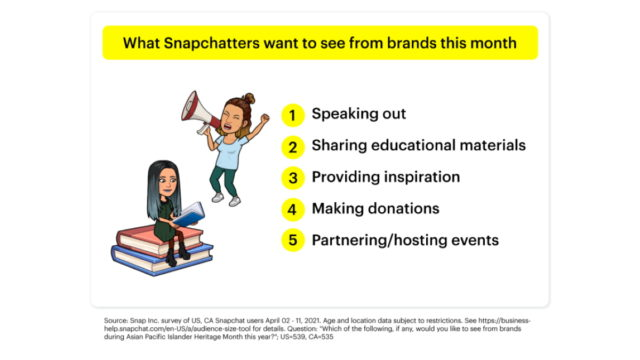 how-snapchatters-see-brands'-role-in-asian-american-and-pacific-islander-heritage-month