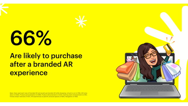 snap,-publicis-media,-alter-agents-study:-ar-will-continue-to-be-a-force-in-shopping
